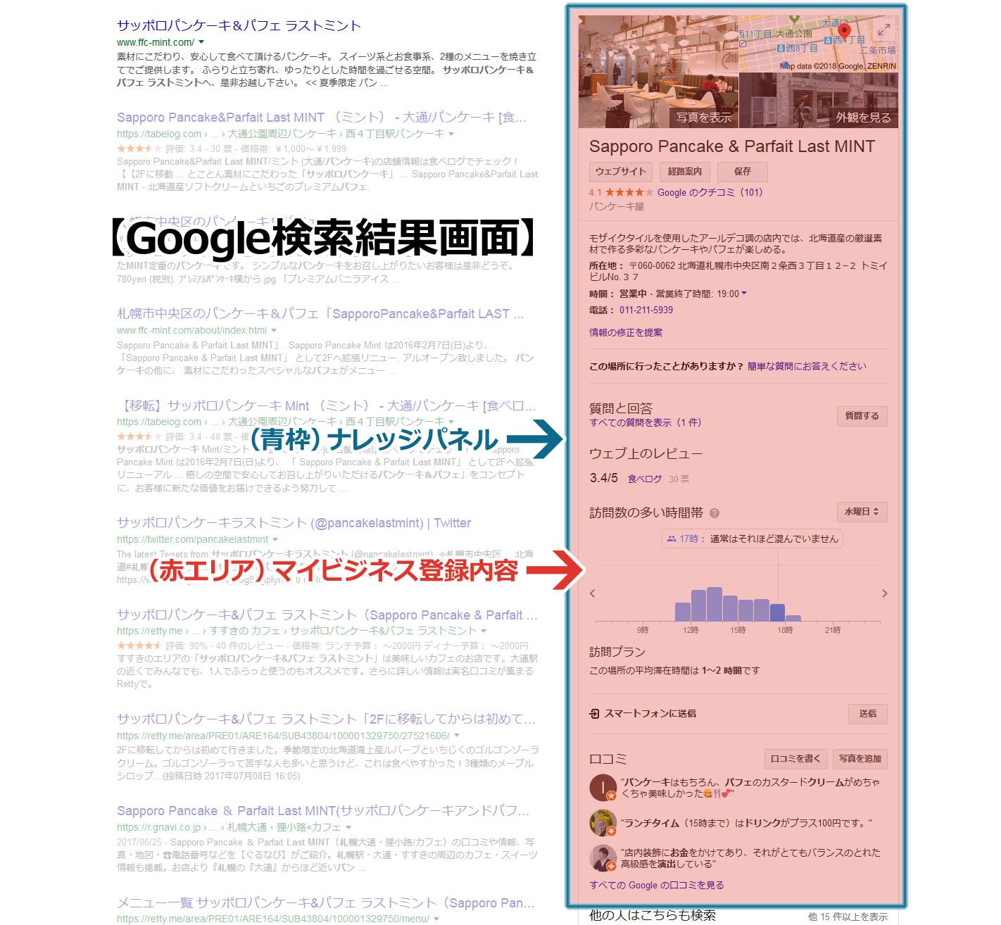 Google検索結果に表示されるナレッジパネルとマイビジネス情報